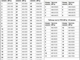 Частоты LPD. PMR. FRS