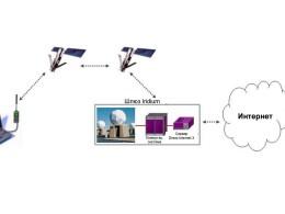 Спутниковый интернет Иридиум