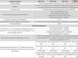 Характеристики контроллера PowMr 60Ампер
