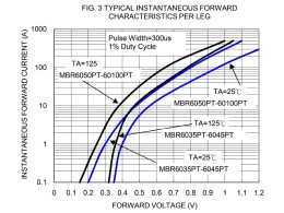 Падение напряжения MBR60100PF от тока