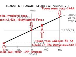 """""""Вольт-гауссная"""" характеристика датчика с нашими максимальными значениями"""