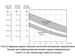 Для зарядки одного и того же АКБ в буферном надо 14,7, в циклическом 16 вольт