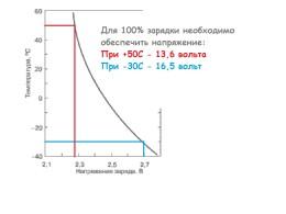 Зависимость напряжения в конце заряда от температуры аккумулятора