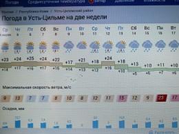 Прогноз погоды в Усть-Цильме